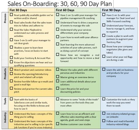 Sales Onboarding 30 60 90 Day Plan Brian Groth Linkedin executive career field performance exles