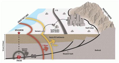 earthquake alert glad you asked what is an earthquake early warning system