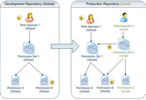 organize data deployment of the security rules in production