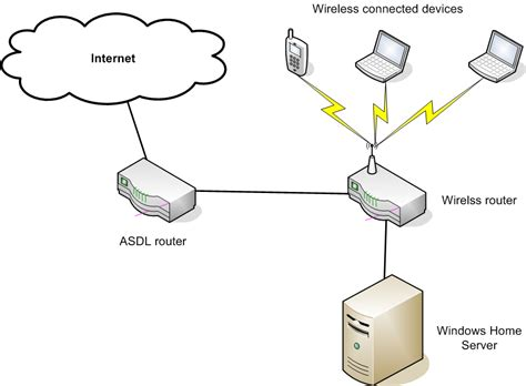 networking why can t my windows home server see the