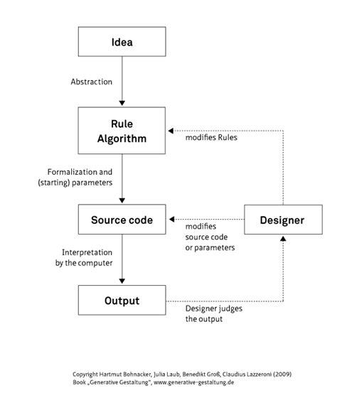 Design Expert Wikipedia | generative design wikipedia