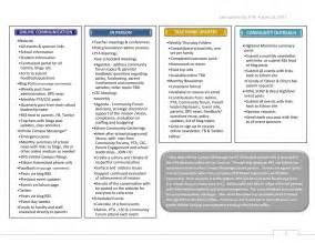communication plan communication plan images