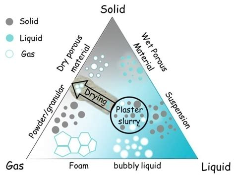 phase diagram solid liquid gas laboratory scaling of gypsum board production cement