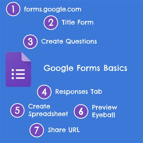 google forms tutorial 2016 google forms basics in 7 steps infographic teacher tech