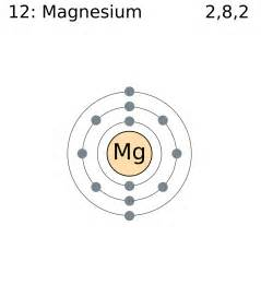 Magnesium Protons Neutrons Electrons File Electron Shell 012 Magnesium Png Wikimedia Commons