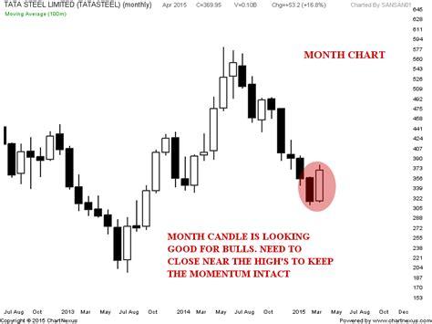 candlestick pattern of tata steel stock market chart analysis tata steel bullish month and
