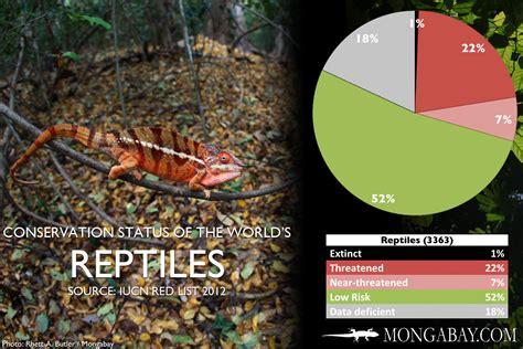 Endangered Reptiles List