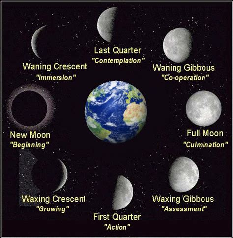 moon phase imagesof moon phases new calendar template site