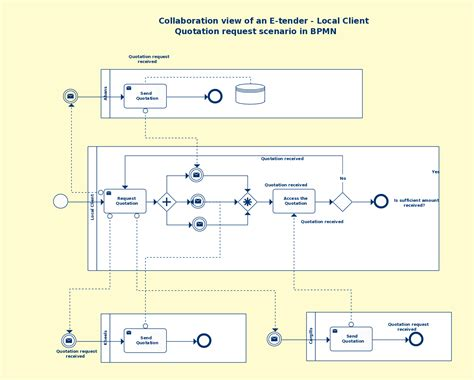 bpmn diagram revenue cycle bpmn diagram revenue cycle images how to guide and refrence