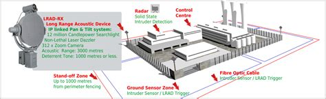 security systems perimeter security systems