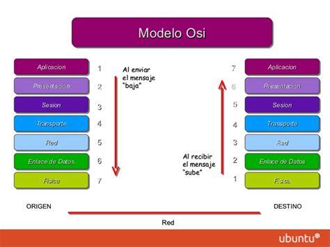 modelo osi capas de modelo osi