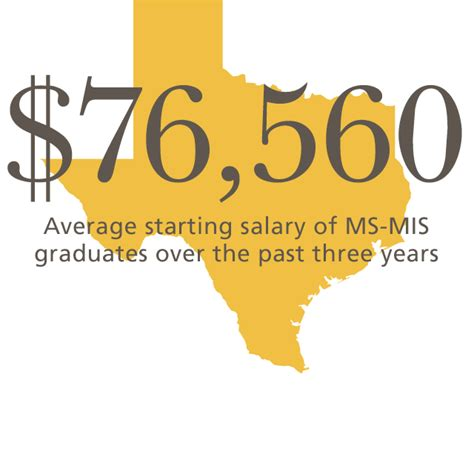 The Average Salary Of An Mis Major With An Mba by Ms Management Information Systems Mays Business School S