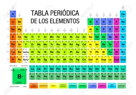 tabla periodica tabla peri 243 dica de elementos qu 237 micos periodic tables of