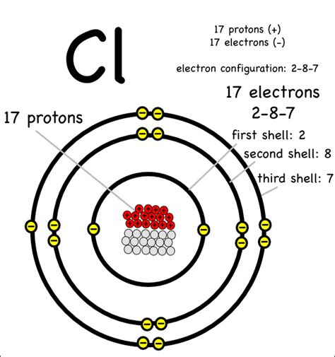 Number Of Protons In Chlorine by Atoms Montessori Muddle