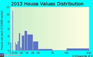 Flint Hill, Missouri (MO 63385) profile: population, maps