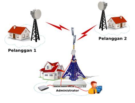 membuat jaringan wifi rt rw mikrotik id membangun rt rw net