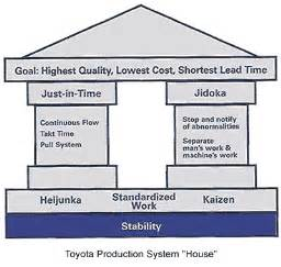 Production House management what is kata what is the theory of