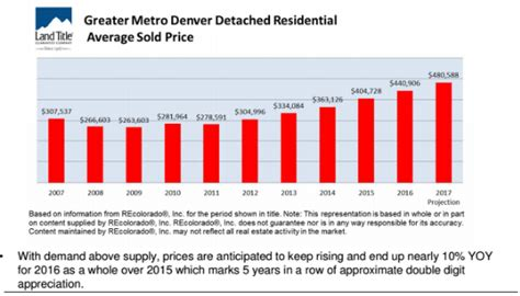 buy a house in denver living urban in denver real estate blog my client asked me