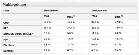 wann bundestagswahlen wie wann wo wen w 228 hlen in bergisch gladbach b 252 rgerportal