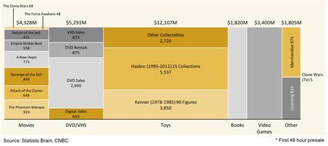 mekko chart showing star wars franchise revenue sle