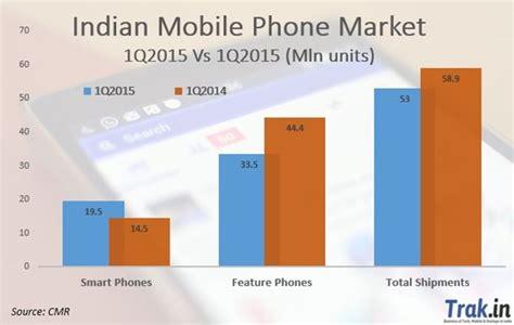 i mobile market indian smartphone market shrinks 7 in 1q2015