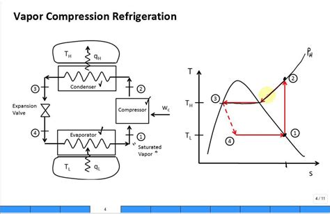 refrigeration cycle ts diagram intro refrigeration cycle vapor compression