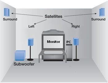 Untuk Membuat Home Theater membuat surround home theatre untuk komputer atau laptop