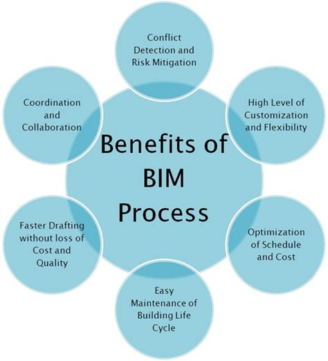 Home Design Drafting Software how bim process is useful in construction