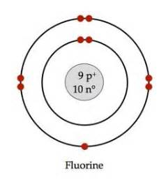 Fluorine Protons And Neutrons Bohr Model Of Fluorine Phy Sci 2 Atoms And Periodic