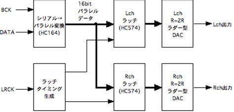 block diagram of dac r 2rラダー型ディスクリートdac