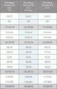 Price List Of Hyundai Cars Hyundai Tucson Price List