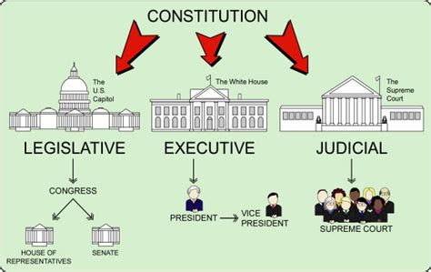 Section Quiz 3 2 Three Branches Of Government by The Three Branches Of Government Proprofs Quiz