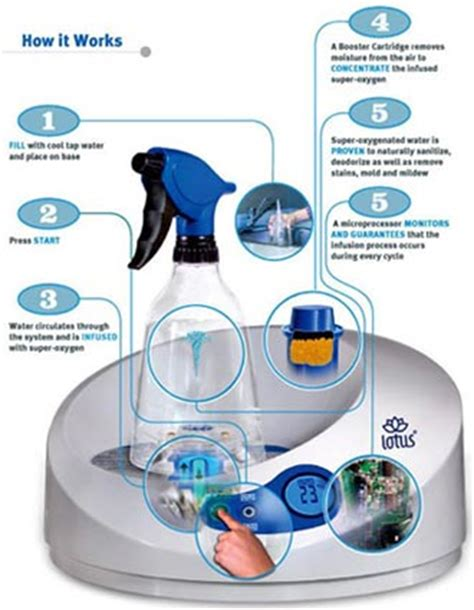 Lotus Sanitizing System For The Bacteriaphobic by Tersano Lotus Sanitizing System Cool Tools