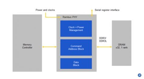 lpddr layout guidelines ddr3 phy ip core