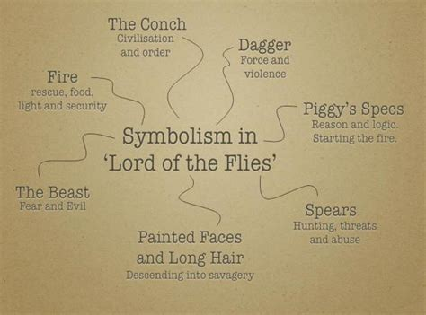 most important themes in lord of the flies an introduction to lord of the flies reviews rants and