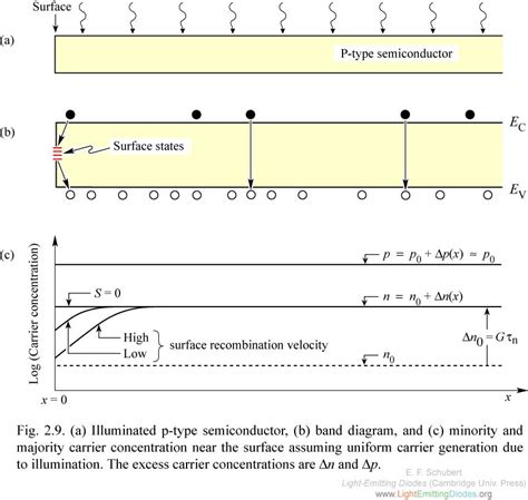 light emitting diode by band structure engineering light emitting diodes by band structure engineering in der waals 28 images light emitting