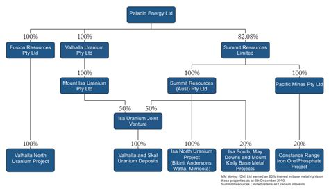 Pattern Energy Ownership Structure | ownership structure paladin energy