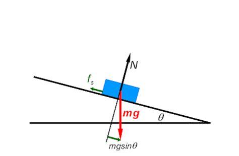 Plan Incliné Avec Frottement by De Frottement Exercice De Sciences Physiques De