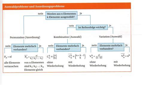 stochastik wann welche formel abiunity kombinatorik