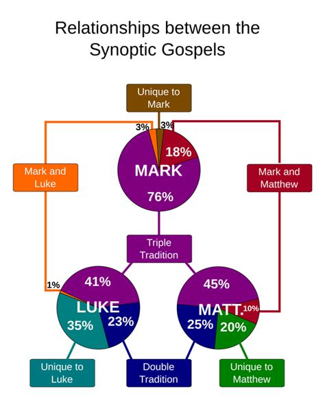 gospel parallels a synopsis of the three gospels with alternative readings from the manuscripts and noncanonical parallels classic reprint books synoptic gospels mr a scicluna s educational website