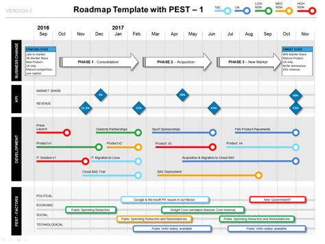 Roadmap With Pest Factors Phases Kpis Milestones Ppt Template Powerpoint Roadmap Template