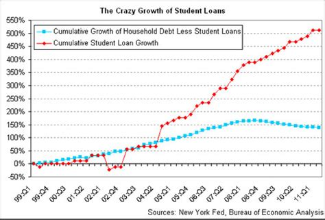 do student loans cover off cus housing do student loans cover cus housing 28 images student