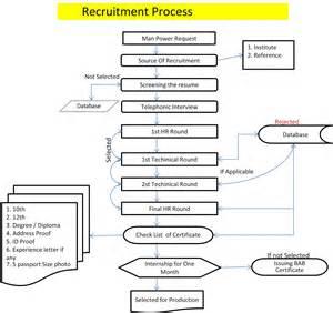 recruitment flow chart template hr recruitment process flow chart