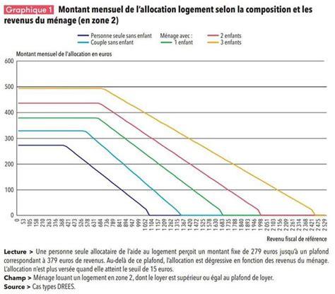 Plafond De L Aide Au Logement by Apl Comment Fonctionne Cette Aide Au Logement Bient 244 T