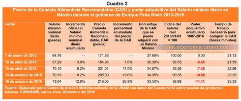 cuanto se paga el salario escolar 2016 cuanto es el salario minimo en usa 2013 autos post