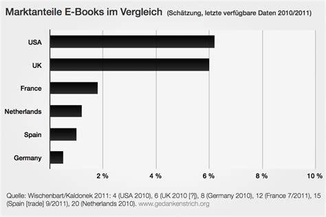 ebook format vergleich gedankenstrich org 187 blog archive 187 marktanteile e books
