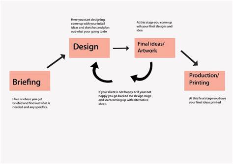 layout work in process graphic design referral work design process diagram