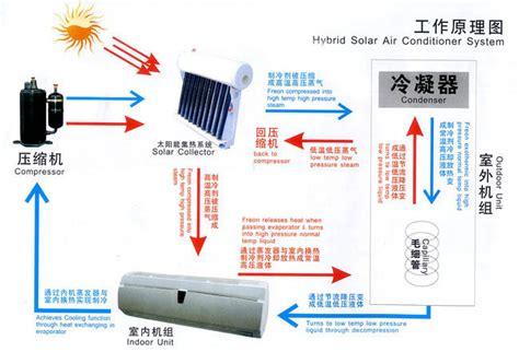 Can Solar Power Run Central Air - hvacr parts solar air conditioner