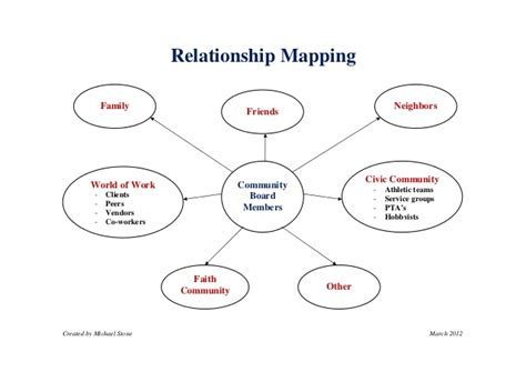 relationship mapping tool handout relationship mapping