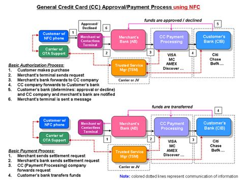 how to make payment through debit card mobile trends insight january 2011
